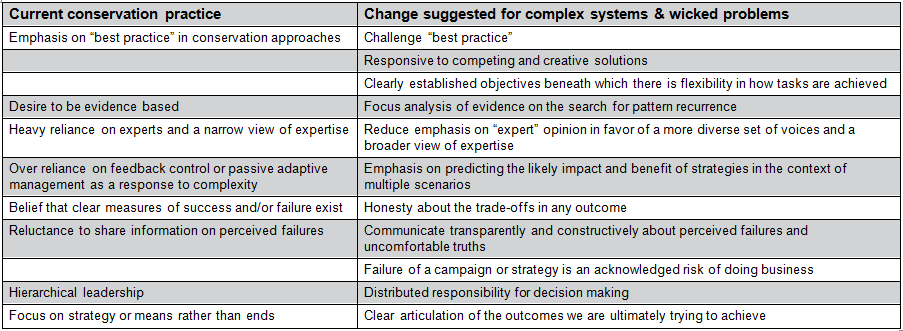 Table 1: Lessons for conservation science from the world of complex science