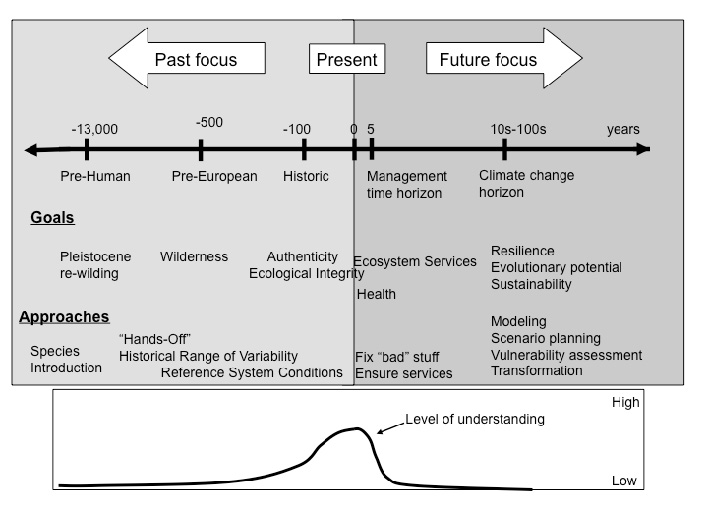 Figure 2: Some examples of common management goals are shown with their orientation in time (with examples of typical approaches). (From Heller & Hobbs 2014).