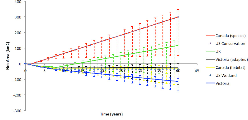 Figure 1: Plot of net weighted area of land at benchmark condition (in km2) against time (in years) resulting from hypothetical offsets in Uzbekistan, using different methodologies. The Canadian method applied to species and US Conservation methods are exactly aligned, and represent 'out-of-kind' offsetting here. Upper and lower bounds reflect uncertainty in both estimation of impacts and, for the lower bound, the possibility of up to 50% non-compliance.