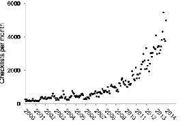 An explosion of lists: Submissions to Eremaea eBird are growing rapidly with more than 7000 checklists currently being submitted per month. Just two weeks since it went live on 1 Feb 2014, there were more than 57,000 pageviews, 761 unique visitors, and of the almost 7000 visits to Eremaea eBird in the first two weeks, more than 22% were first time visits. These visits have predominantly come from Australia, but the site is already being visited from 45 other countries around the world.