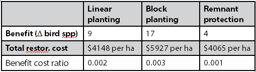 Table 4: Benefit-cost ratios of three ecological restoration activities