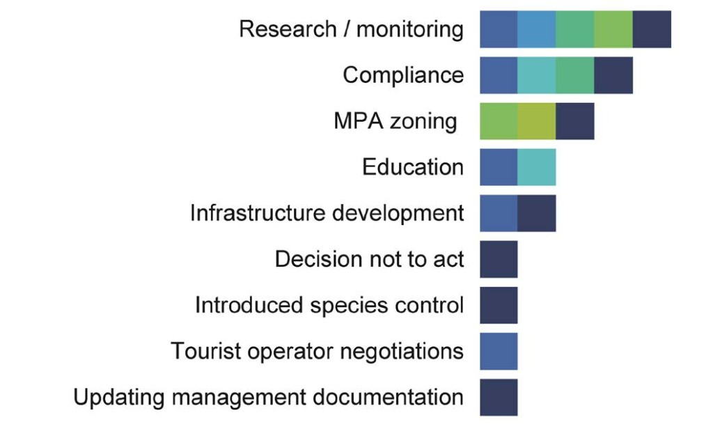 Figure 2: Management decisions made in Australian MPAs in response to the seven long-term biological monitoring programs. The different colours represent different monitoring programs (de-identified to avoid direct comparison).