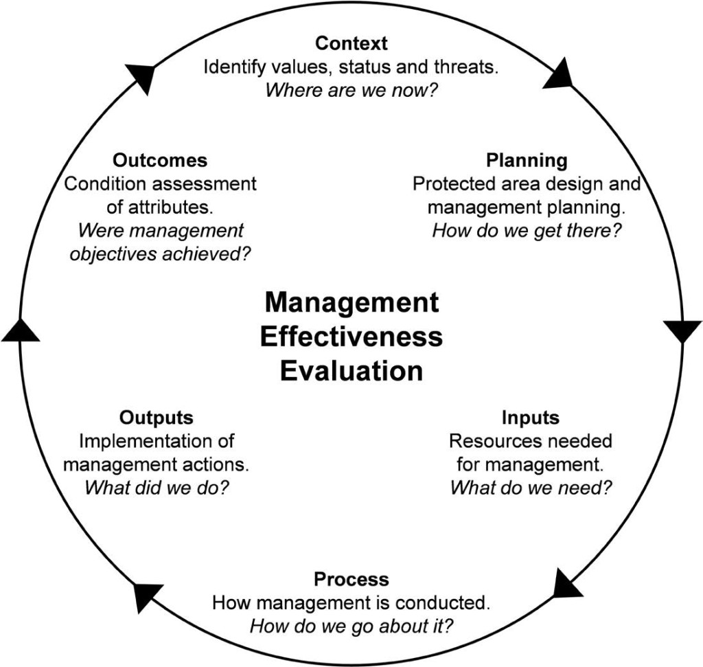 Figure 1: The management effectiveness evaluation cycle. The cycle is designed to enable an assessment of the complete management process and facilitate evidence-based management. (Adapted from Hocking et al., 2006)