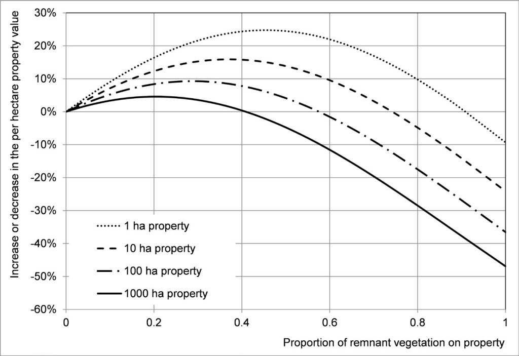 Figure 1: Effect of the proportion of native vegetation on land value by property size over time. (From Polyakov et al, 2015)