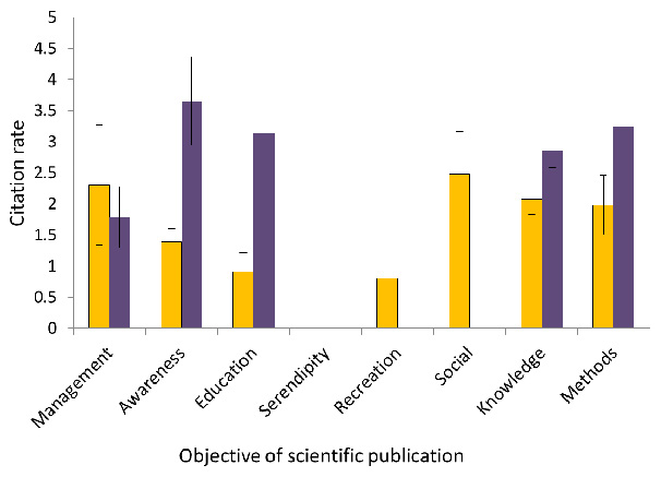 Figure 2. The impact (in terms of number of times cited per year) of different kinds of citizen science programs relative to the objective for which they were used in scientific publications (orange = crosssectional schemes such as Atlases – collections of surveys of many species contributed by volunteers over a set period of time; purple = longitudinal schemes such as Breeding Bird Surveys (BBS) – on-going stratified monitoring of sites that require more coordination).