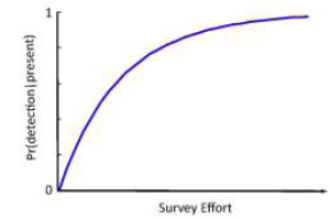 Figure 1: Detectability curve showing how the probability of detecting a species when it is present increases with survey effort
