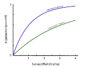 Figure 2: Detectability curves for experienced and intermediate observers at sites where the cover of Themeda triandra is 35%.