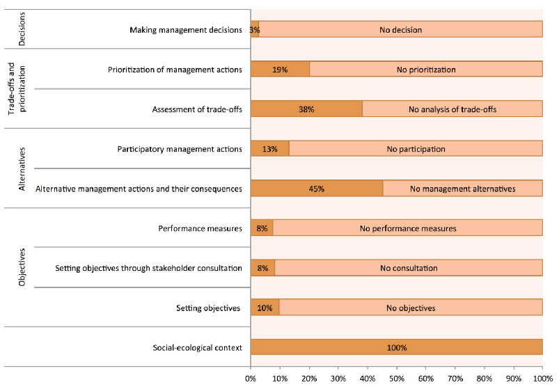 Figure 1: The proportion of scientific papers that address each of the core steps of a formal decision-making process.