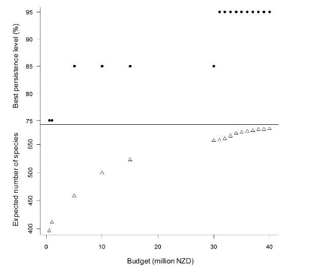 Figure 1: The upper points indicate the target persistence level (in terms of % probability of persistence) that results in the highest overall expected number of species persisting under a range of budgets. The lower triangles display the highest expected number of species under each budget (and corresponding best persistence target).