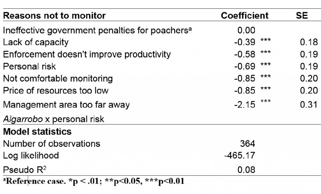 Table 1. Results from conditional logit model for the most important reason not to monitor TURF management areas (best choices). Preferences are relative to the option: ineffective government penalties for poachers. Model shows aggregate sample preferences (n=52).