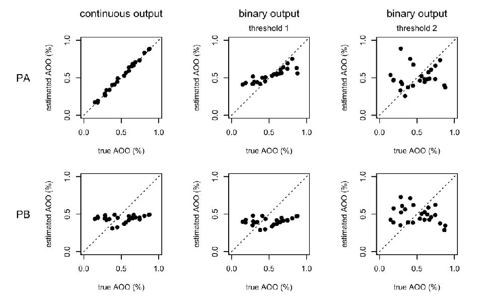 Figure 2: Estimated area of occupancy vs true area of occupancy for each of 25 simulated species, based on presence-absence data (top row) and presence-background data (bottom row). In column 1, the continuous output is used. The other two columns use a binary conversion prior to computing AOO [threshold 1: sensitivity = specificity; threshold 2: max(sensitivity + specificity)]