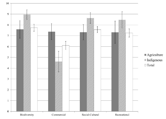 Figure 1: The average importance scores given to different aspects of well-being are shown for the whole group (total=white bar), people who earn an income from agriculture (agriculture=dark grey) and indigenous people (indigenous=light grey).