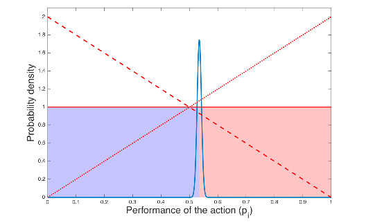 Fig 1: Belief distributions of the adaptive manager in our simple example. The solid blue line indicates that the manager's belief distribution in the success rate of the best-practice action centres around 0.53, and has very low uncertainty. The solid red line indicates the manager's deep uncertainty about the performance of the new, alternative action. The shaded blue region is the probability that the best-practice action is superior; the shaded red region is the probability that the alternative action is better. The two other red lines show what the manager's belief distribution would look like if her first attempt to apply the alternative action yielded a success (dotted line, showing a stronger belief in its success), or a failure (dashed line, reflecting the evidence of its failure).
