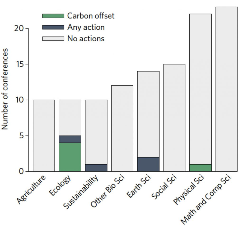 Figure 1: Frequency of advertised sustainable practices