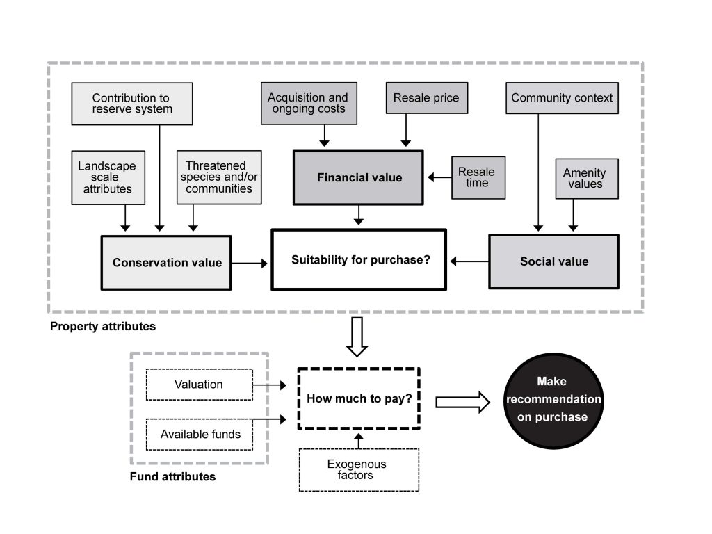 Figure 1: Influence diagram of the revolving fund purchasing decision. Solid boxes represent factors influencing the suitability of the property, dashed boxes represent factors influencing the decision of how much fund managers are willing to pay for the property. Exogenous factors in the decision of how much to pay may include, for example, the current trend in the property market or the manager's desire to avoid inflating land prices in the region (which may make future purchases more difficult).
