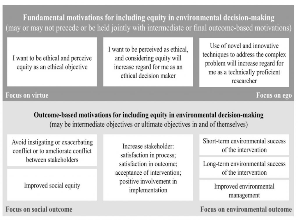 Figure 1: Motivations for considering equity in environmental decision making. These different motivations influence which methods and actions are seen as right, appropriate, and useful to include in a conservation decision-making process. (From Law et al, 2017)