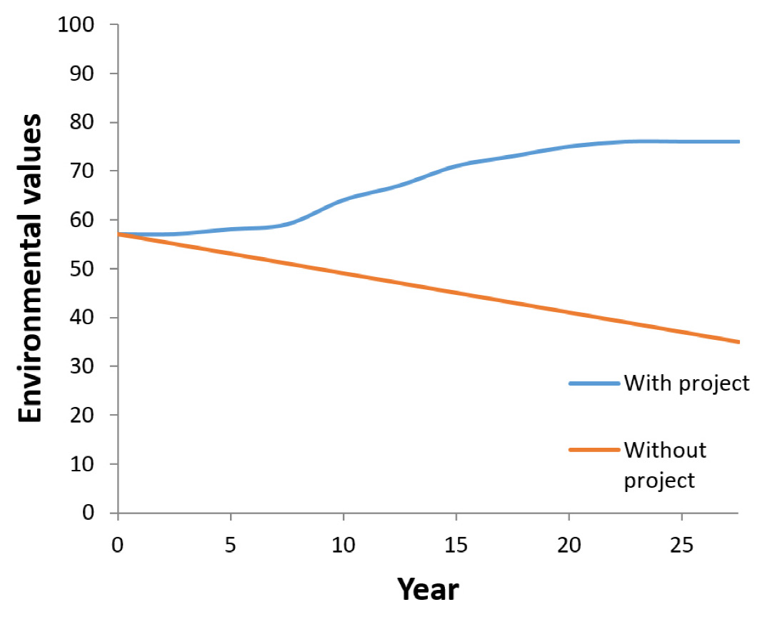 Figure 1: Comparing what happens 'with versus without' the project.