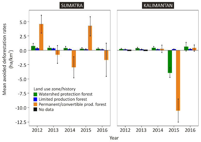 Figure 1: Hutan Desa performance by land use zones/histories.
