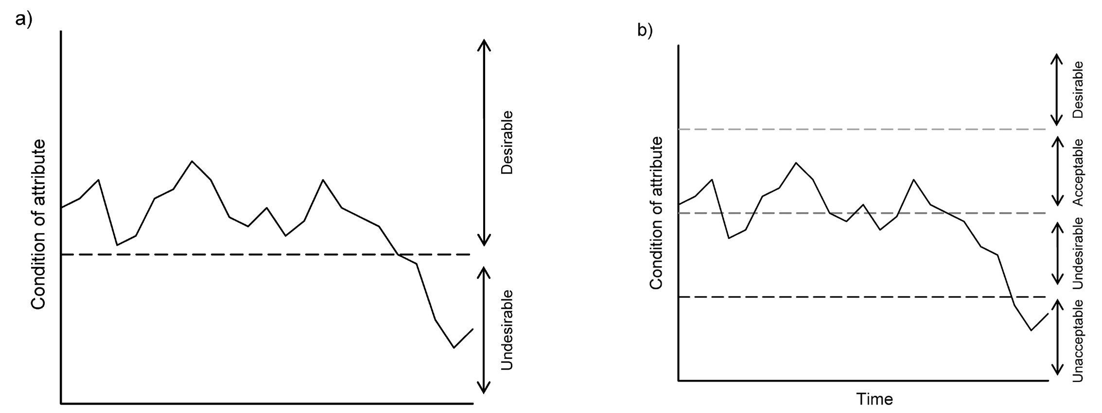 Figure 1: Decision triggers (horizontal dashed lines) representing a target for management intervention. (From Cook et al. 2016)