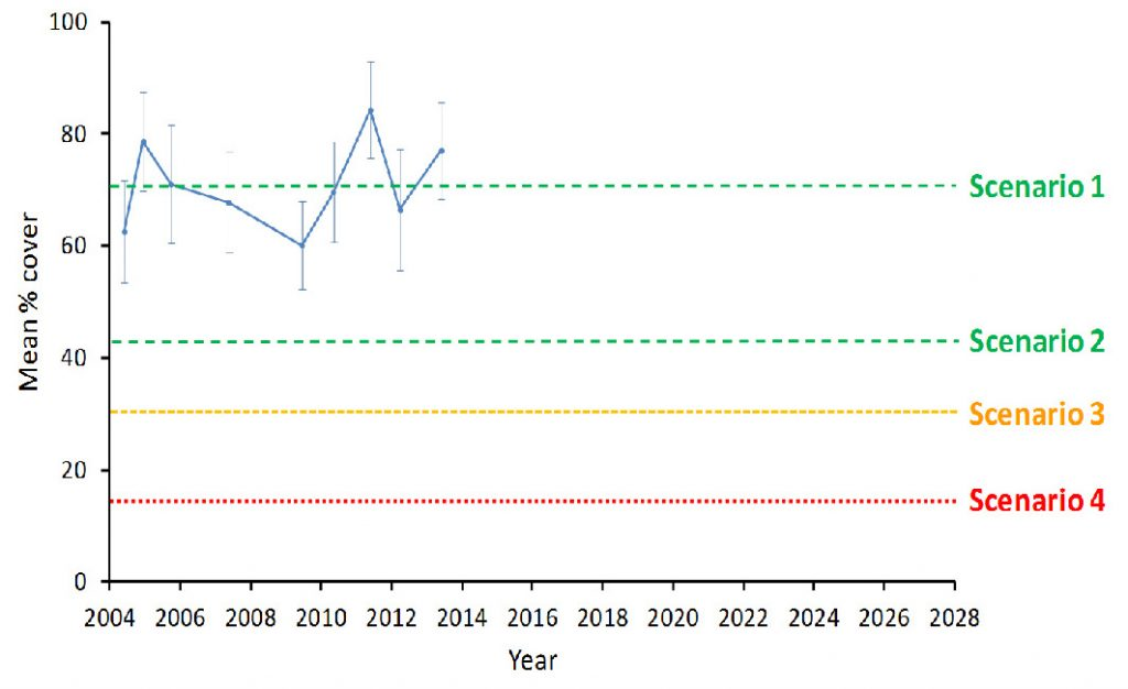 Figure 1: The current condition of Hormosira (blue line: mean % cover ± standard error) at Point Lonsdale intertidal reef (Port Phillip Heads Marine National Park) from 2004 – 2013. Through the SDM process, participants were asked to consider the current condition of Hormosira (Scenario 1) and three future scenarios of reduced condition of Hormosira (Scenario 2-4), when estimating the consequences of management alternatives on management objectives