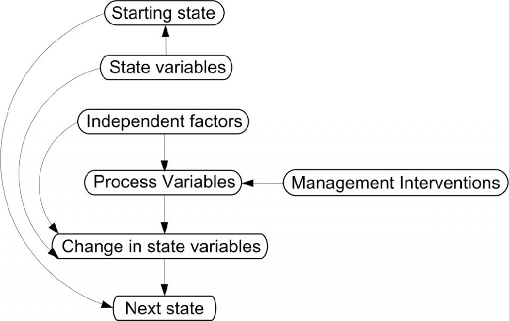 Figure 1: A process diagram for iterating states and transitions (from Rumpff et al, 2010a). The states are discrete states of vegetation structure and composition that can be identified in the landscape, which are defined by various attributes of vegetation condition (ie, state variables). Independent factors control the conditions at the site, but cannot be modified at the site scale. Process variables are controlling environmental variables that can be modified at the sitescale by management actions.