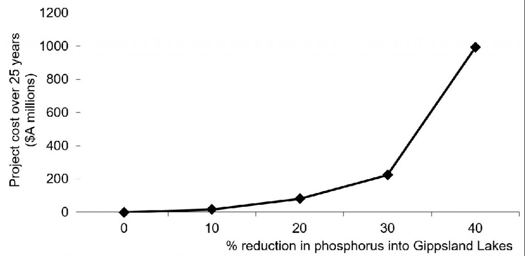 Figure 2: The estimated costs of reducing phosphorus pollution in the Gippsland Lakes (Victoria), see Roberts et al, 2012.