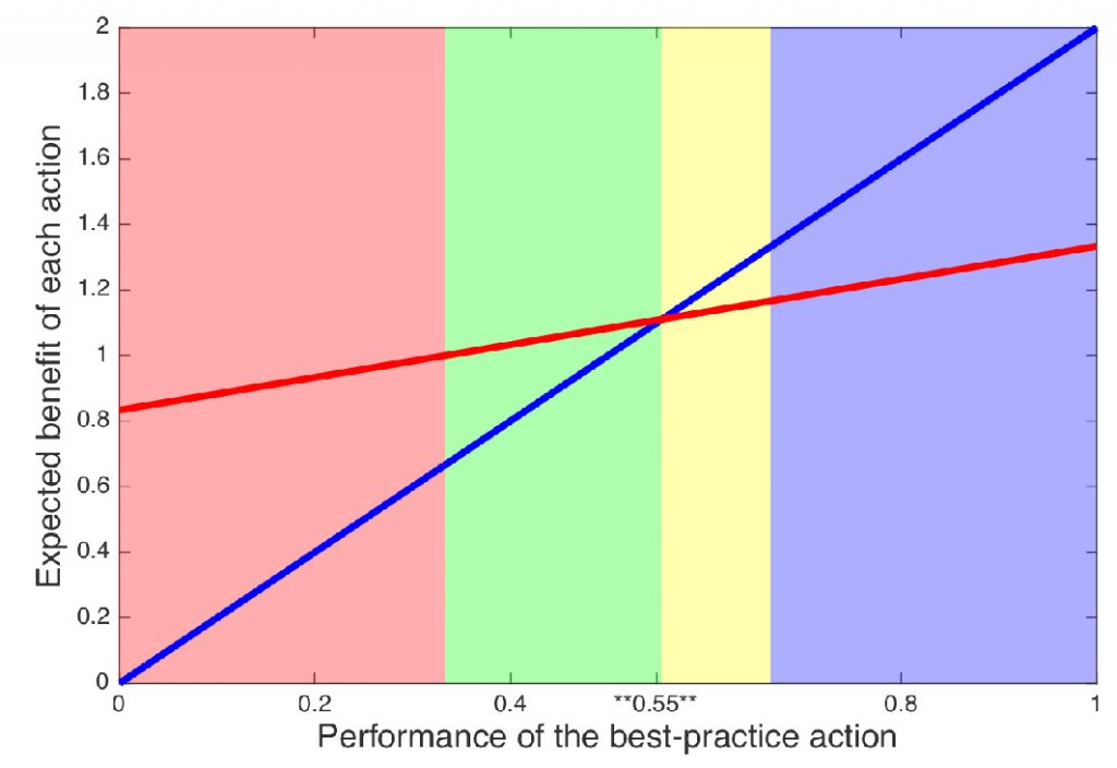 Figure 2: Optimal adaptive management approach to the simple management problem. The x-axis shows the manager's belief in the performance of the best-practice action (the value of 0.55 reflects the situation in Fig 1). The blue line shows B1, the benefit that the manager can expect if she starts by applying the best-practice action in the first timestep. The red line shows B2, the benefit she can expect if she starts with the alternative action. The optimal adaptive management decision for a given belief in the best-practice action is determined by the higher of the two lines.