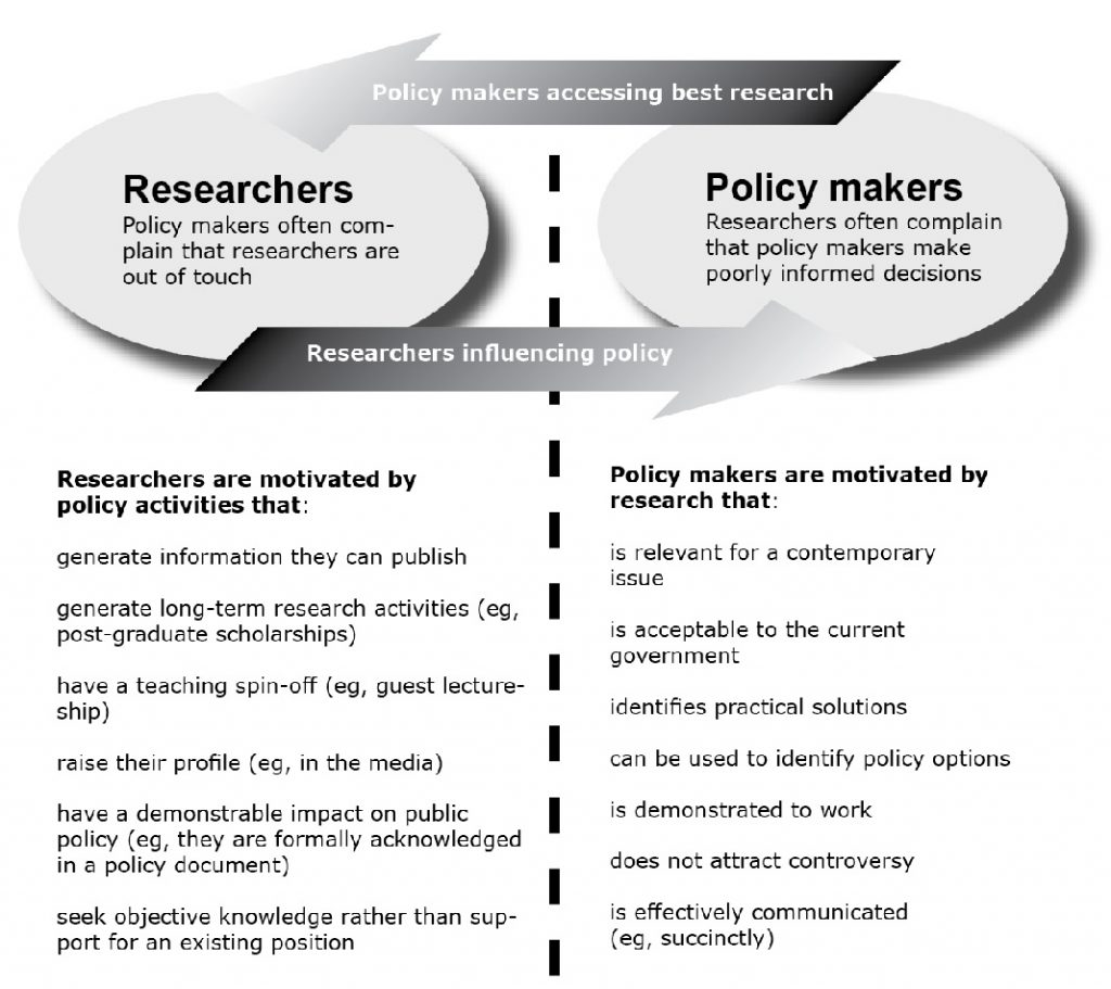 A tale of two cultures. Researchers and policy-makers have different reward systems that should be considered when seeking engagement from one another.