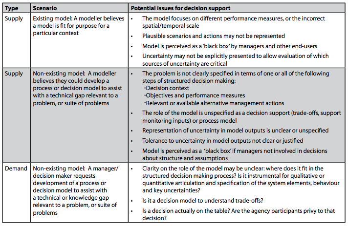 Table 1: Issues relating to supply and demand approaches to modelling