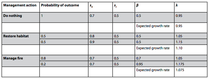 Table 1: The assumed probabilities of different possible outcomes under do nothing, restore habitat, and manage fire actions. The parameter values for adult survival, sA , juvenile survival, sJ , and breeding success, β, and population growth rates, λ, under each possible outcome, as well as the expected outcomes for λ under each management action.