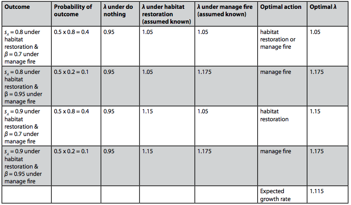 Table 2: For each combination of potential outcomes under the habitat restoration and manage fire actions, the probability of the outcomes, the optimal action and the optimal growth rate. The expected growth rate of the optimal decisions taken for each is also shown.