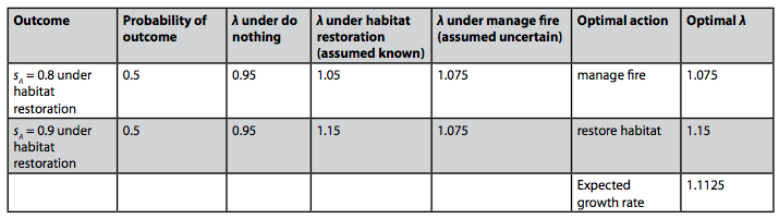 Table 3: For each combination of potential outcomes for the effect of habitat restoration, the probability of the outcomes, the optimal action, and the optimal growth rate assuming the effects of managing fire is uncertain. The expected growth rate of the optimal decisions taken for each is also shown.