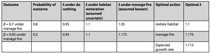 Table 4: For each combination of potential outcomes for the effect of managing fire, the probability of the outcomes, the optimal action, and the optimal growth rate assuming the effects of habitat restoration is uncertain. The expected growth rate of the optimal decisions taken for each is also shown.